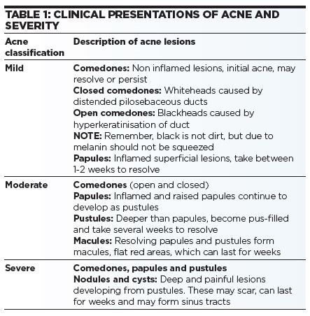 ACNE FIG 1