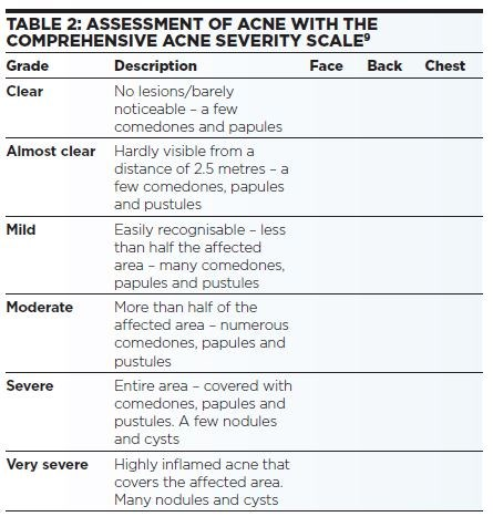 ACNE FIG2