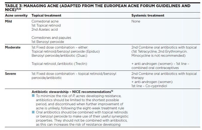 Managing acne in primary care | BJFM