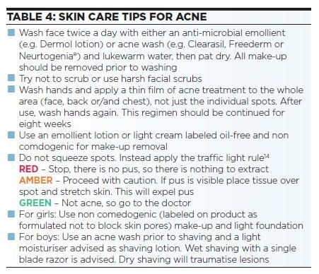 ACNE FIG4
