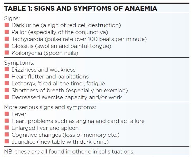 Anaemia Table 1