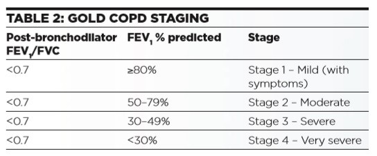 COPD - Table 2