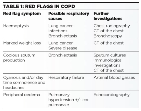 COPD - Table 1