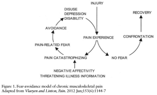 Pain Management - Part 3