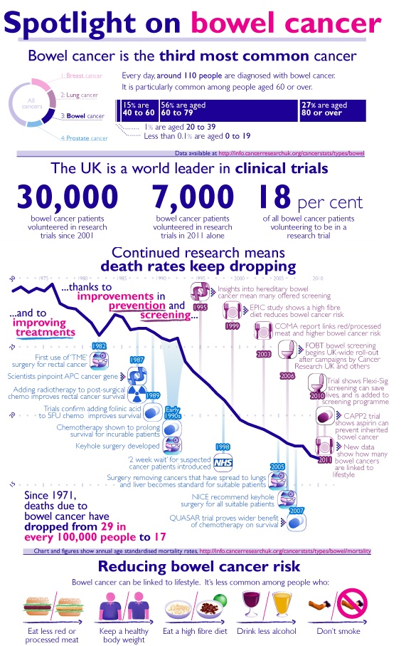 bowel cancer infographic
