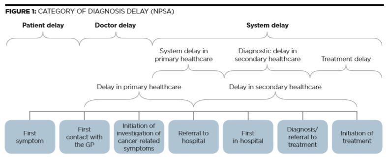 Early diagnosis challenge - Fig 1