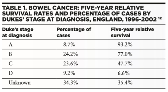 Cancer - A Changing Landscape for the GP - Table 1