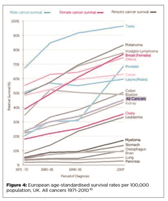 Cancer - A Changing Landscape for the GP - Fig 4