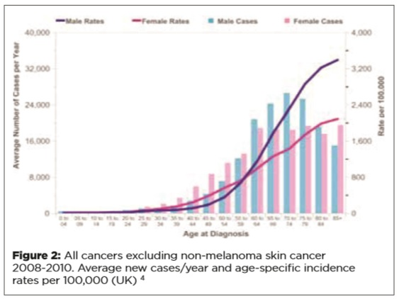 Cancer - A Changing Landscape for the GP - Fig 2