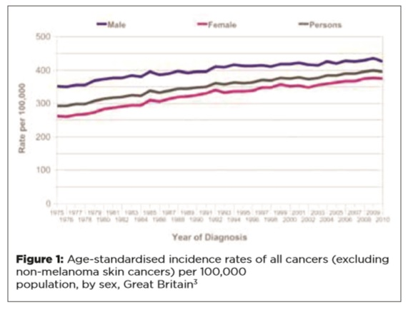 Cancer - A Changing Landscape for the GP - Fig 1