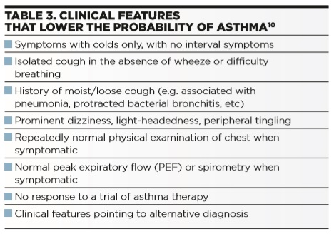 Diagnosis of Asthma in Children: A Challenging Perspective - Table 3