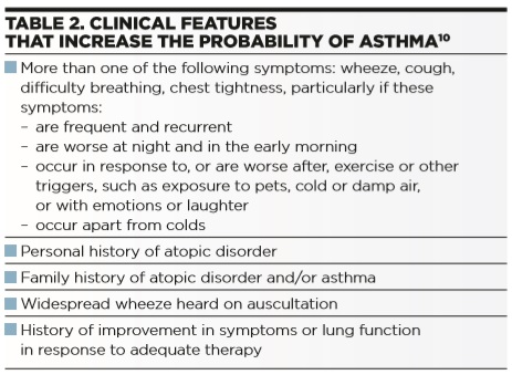 Diagnosis of Asthma in Children: A Challenging Perspective - Table 2