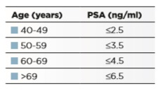 Assessment of lower urinary tract symptoms in younger men Ab PSA